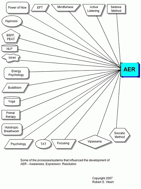 The roots of AER